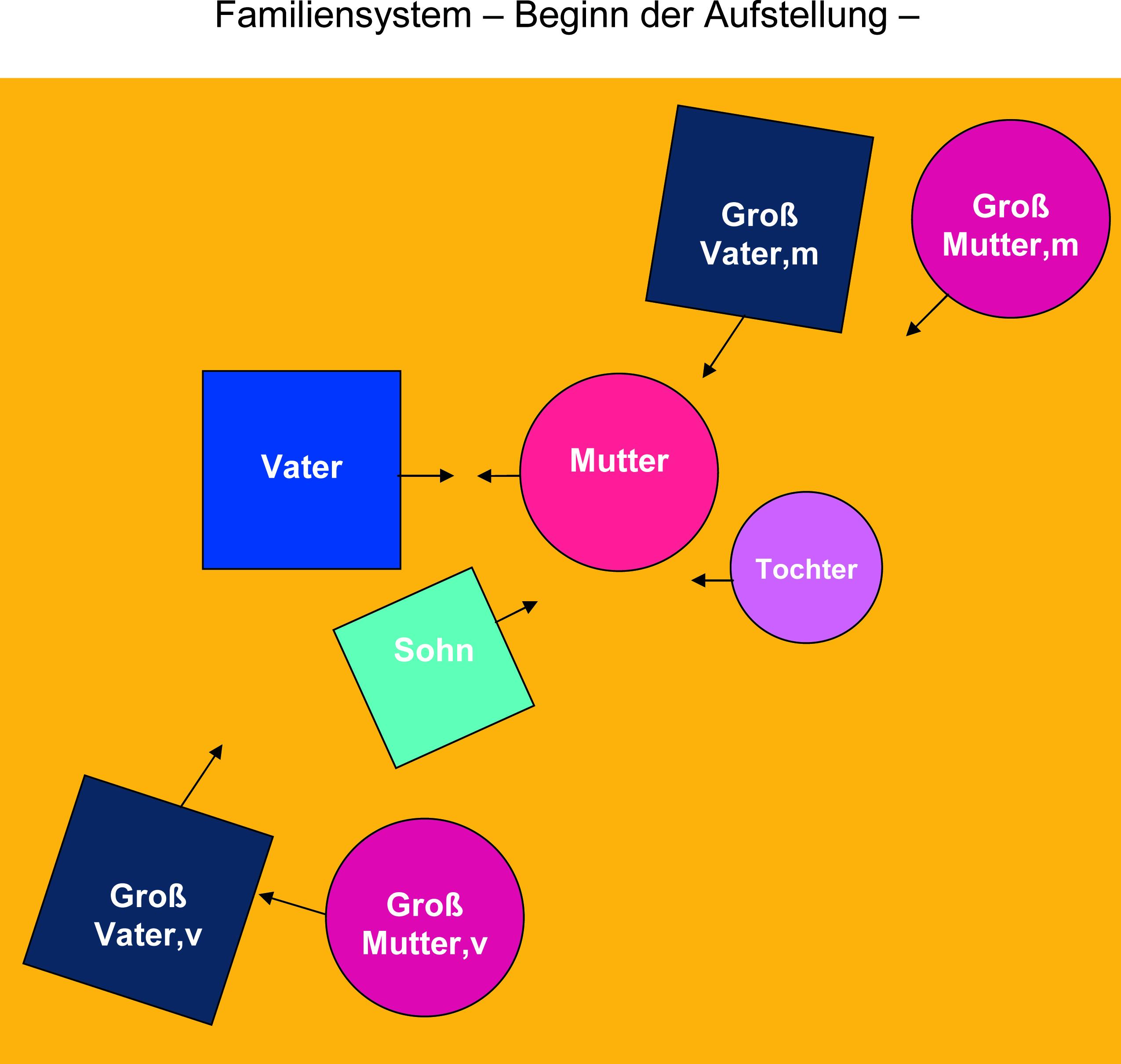 Familiensystem 2
